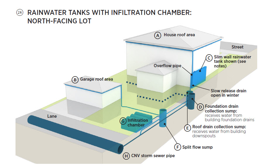 Rainwater Tanks With Infiltration Chambers